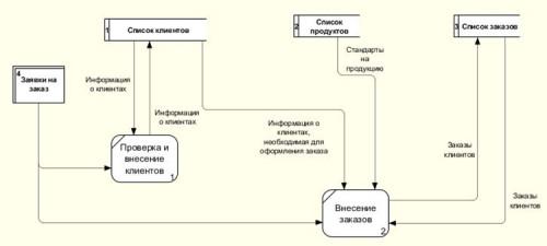 Методы описания бизнес процессов DFD