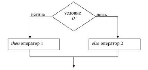 Простая блок схема