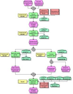 Схема ARIS eEPC картинка