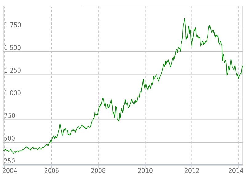 График котировок золота