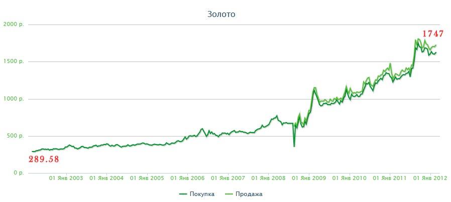 Кривая стоимости драгметаллов