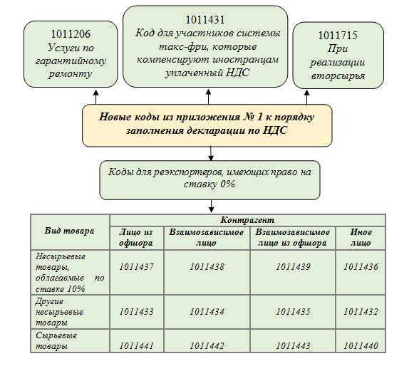 Порядок и сроки уплаты НДС в 2019 году — Таблица