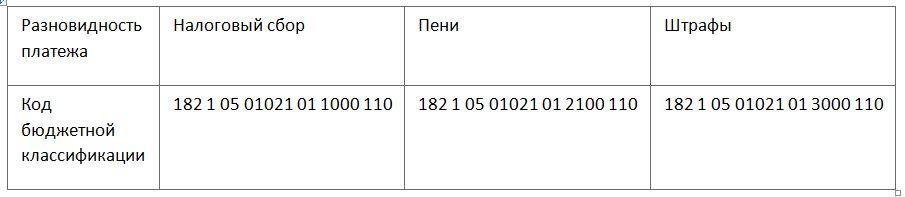 КБК по УСН «Доходы - Расходы» с налогом в 15 процентов на 2019 год