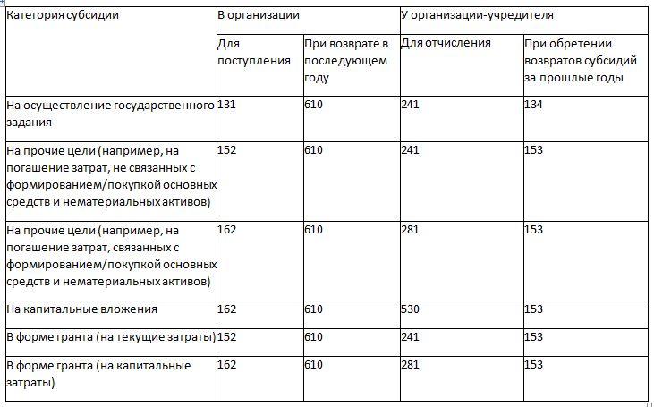 Особенности использования КОСГУ для отдельных доходов