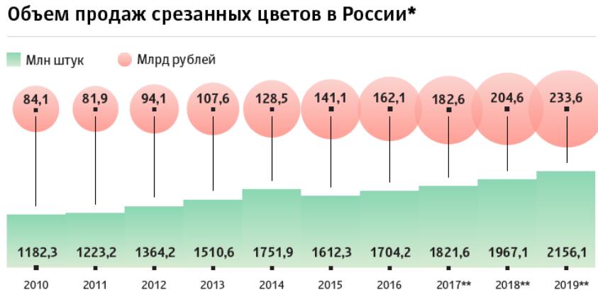 Объем продаж срезанных цветов в России
