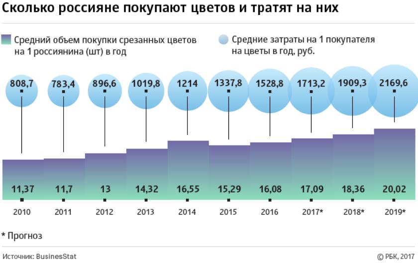 Сколько россияне покупают цветов