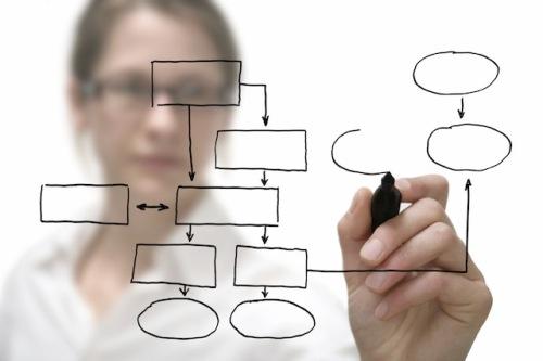 Организация бизнес процессов