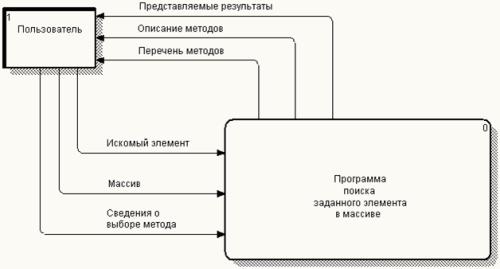 DFD примеры картинки