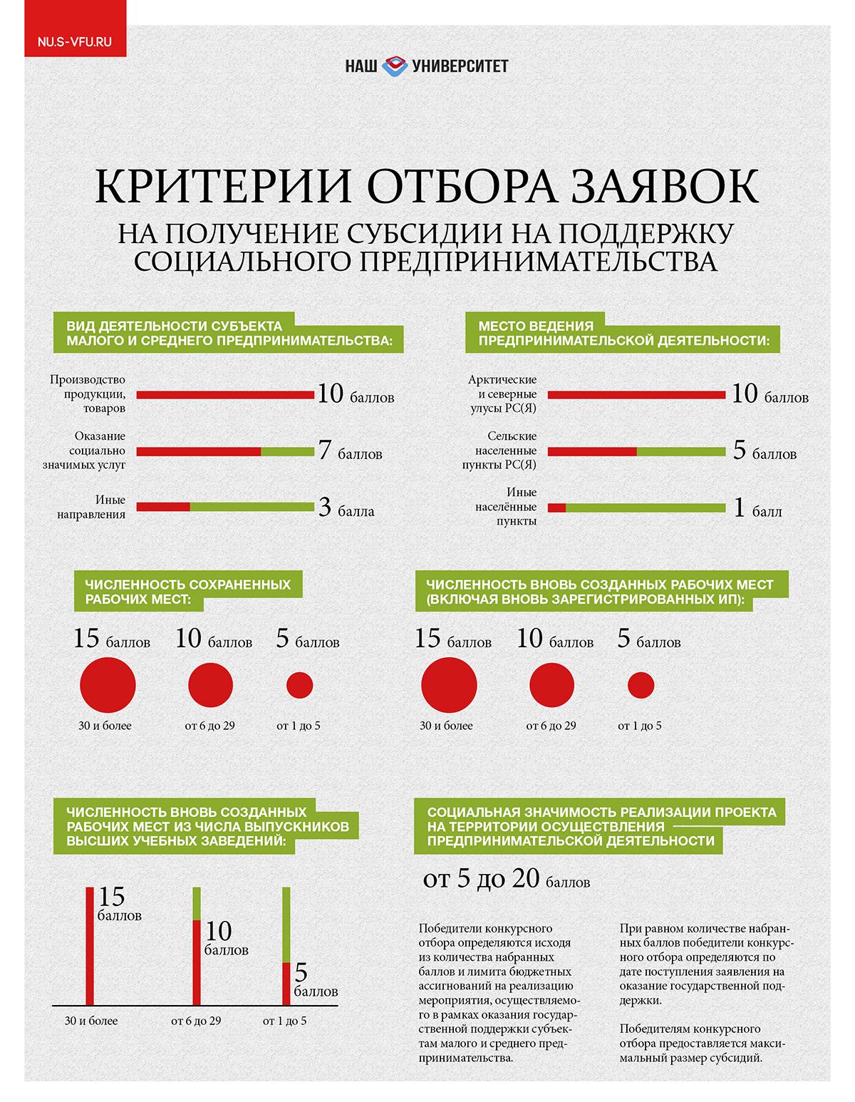 Критерии отбора заявок социального предпринимательства