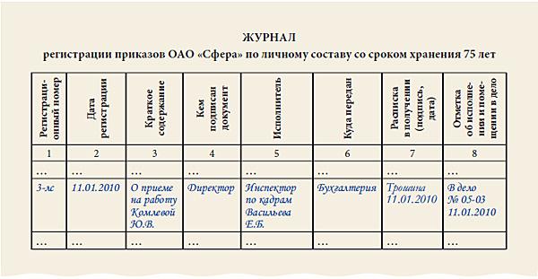 Журнал регистрации приказов по личному составу — образец