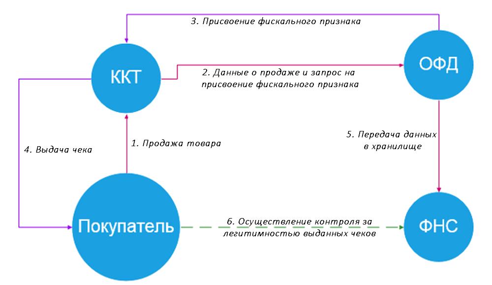 Модель функционирования кассового аппарата