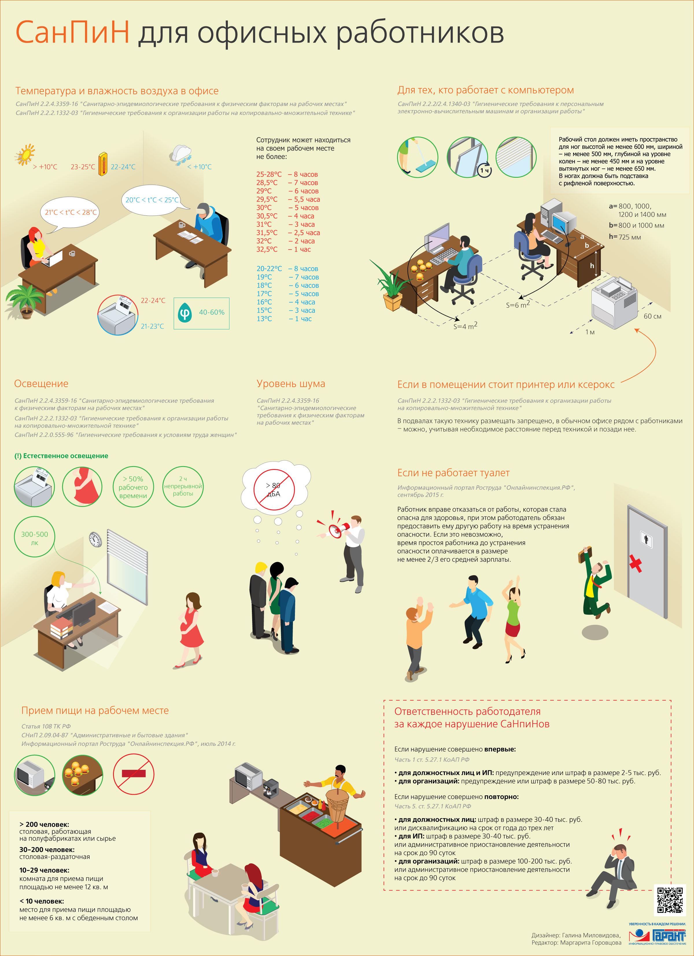 СанПин для офисных работников