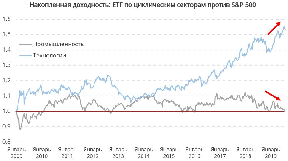 В крупных экономиках торговые риски переплетаются с макроэкономическими